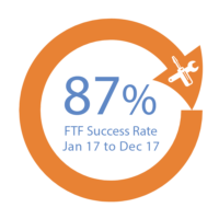For 87% of our customers we successfully fixed a fault on the first visit. Down Time Reduction  Retain Average Spend  Help Retain Brand Reputation
